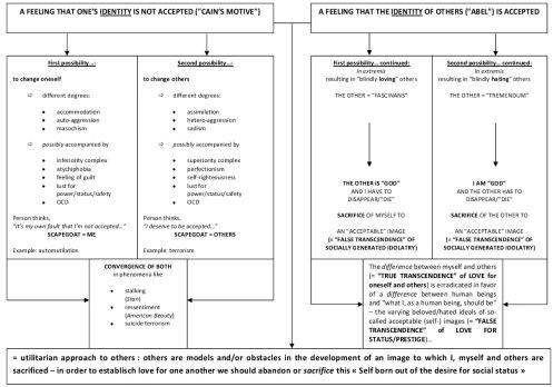 Diagram Interdividual Psychology (Erik Buys)
