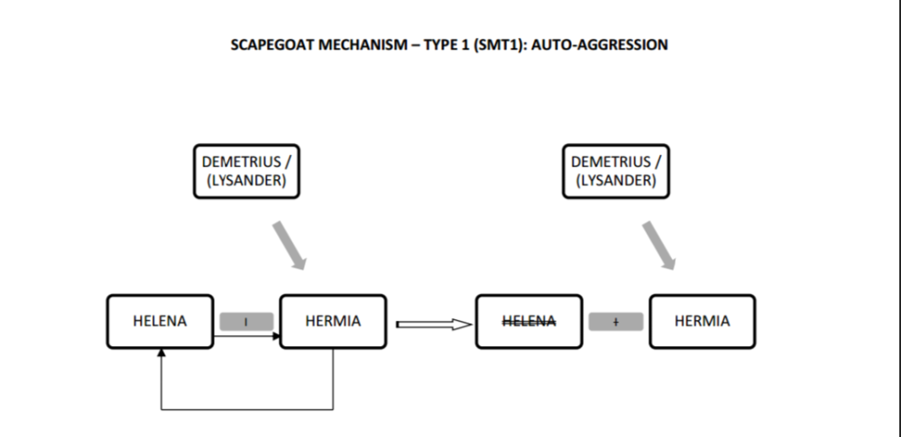 MND Autoaggression of Helena