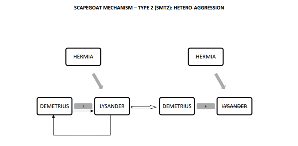MND Heteroaggression of Demetrius