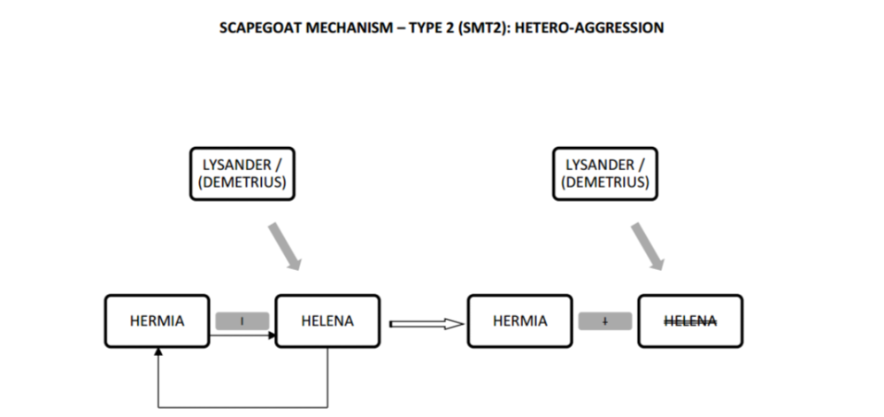 MND Heteroaggression of Hermia