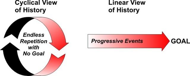 Cyclical vs Linear