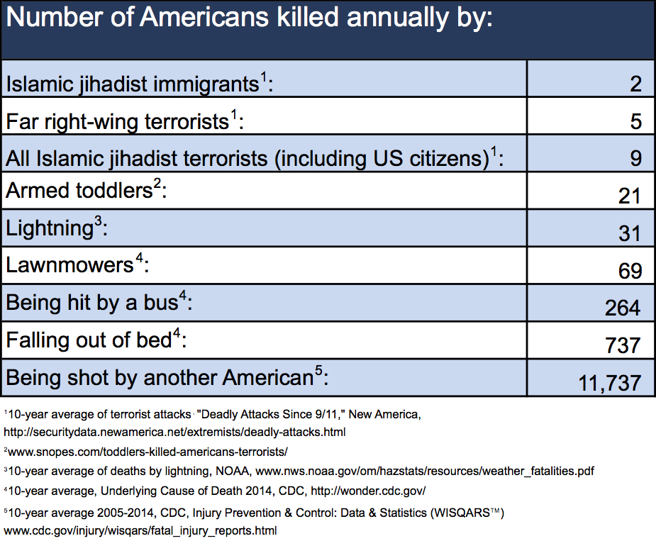 number-of-americans-killed-annually
