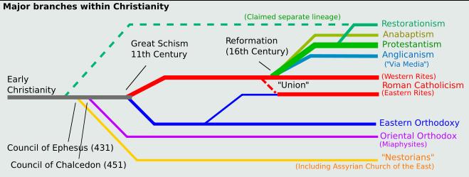 christian-churches-timeline