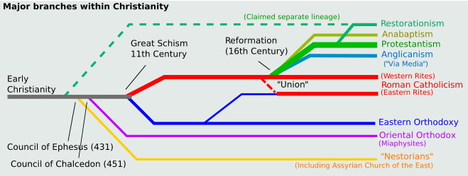 christian-churches-timeline